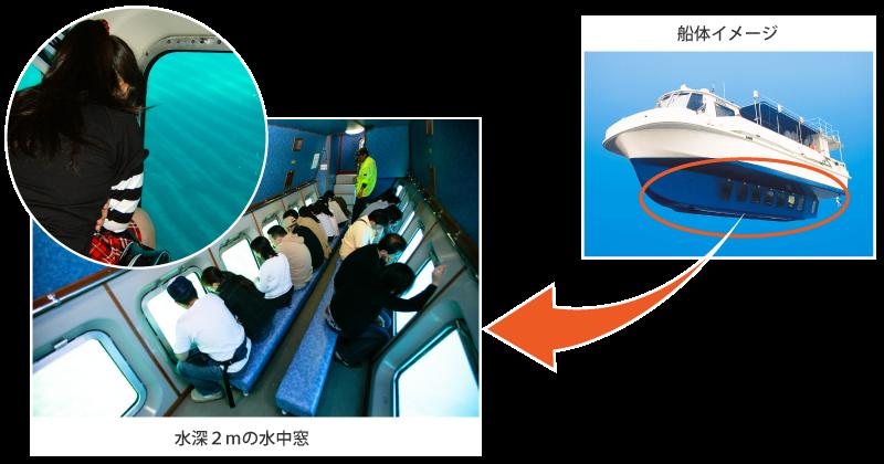 水中遊覧船イメージ